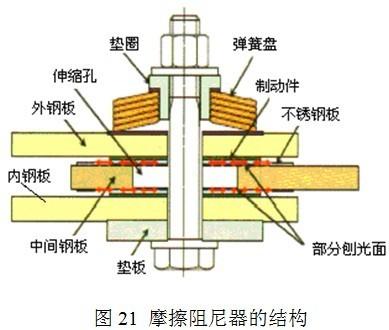 日本超高层建筑结构抗震新技术的发展现状及思考_20