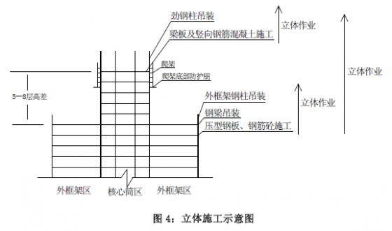 钢管砼柱、钢梁框架与砼核芯筒组合结构施工工法