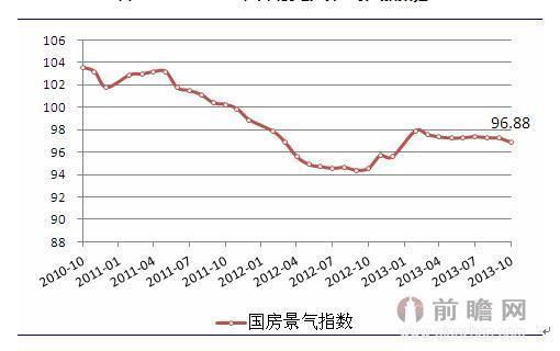 2014年中国景观设计行业现状分析