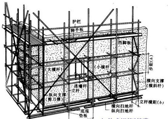 图例解析脚手架工程