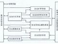 《电子会议系统工程设计规范》(GB2012)解读