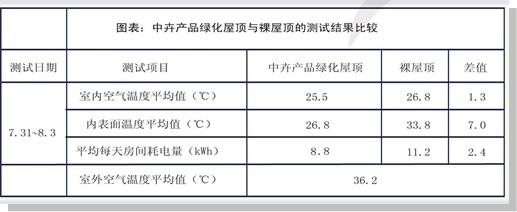 上海中卉建筑绿化节能技术研究