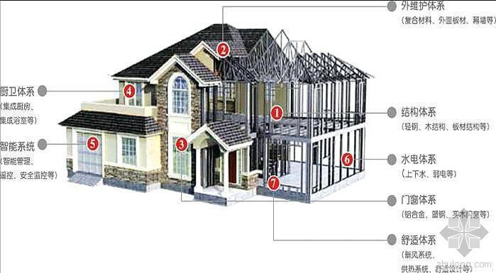 预制装配式房屋的三大开发模式