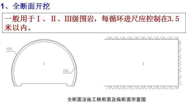 隧道开挖施工标准化控制要点图文讲解