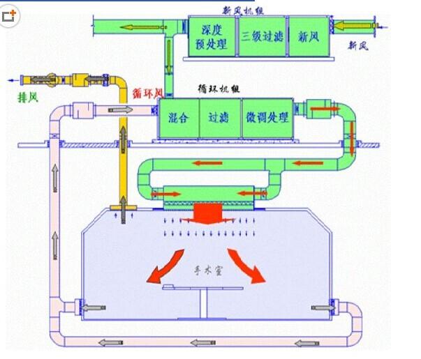 vrv空调系统原理讲解资料下载-洁净空调原理