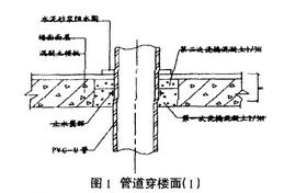 [常见问题]室内给排水关键部位防渗漏的施工要点
