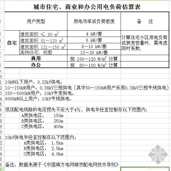 供配电设计标准依据--负荷表(南网标准要求)