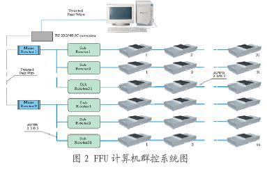FFU控制系统