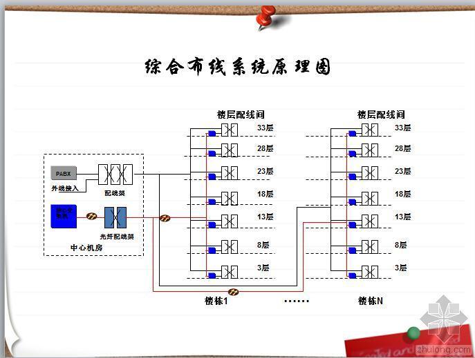 智能弱电系统知识讲座