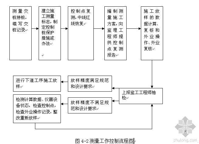工程施工项目管理手册198页