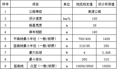 湖南省长韶娄高速公路第17合同段施工组织设计