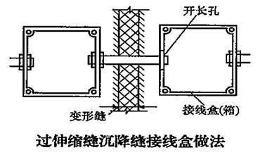 线管穿越结构伸缩缝或后浇带 做法探讨?