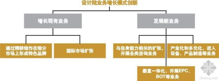 中国勘察设计行业发展变革六大热点(上)