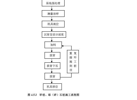 特殊路基施工技术标准要求(第一辑)