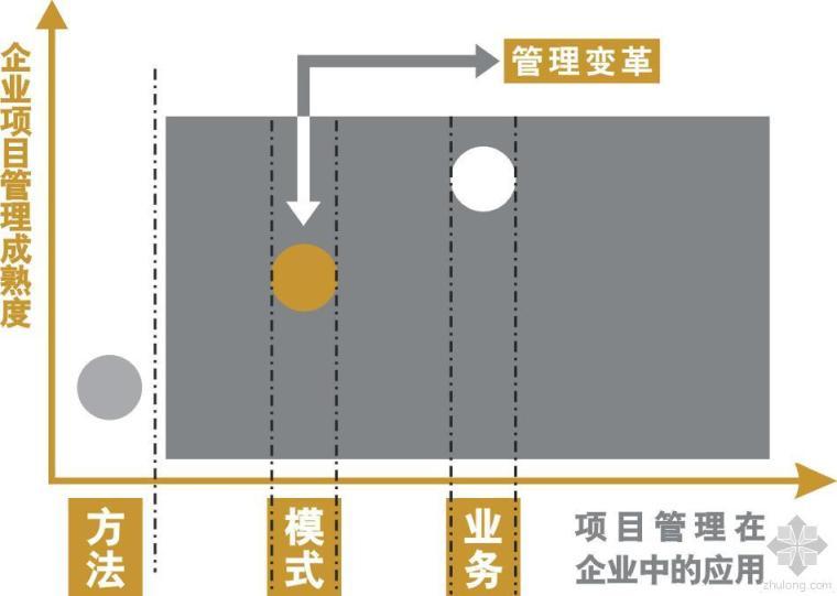 中国勘察设计行业发展变革六大热点(中)