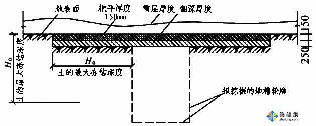 土方、钢筋、砼、砌筑工程冬期施工技术