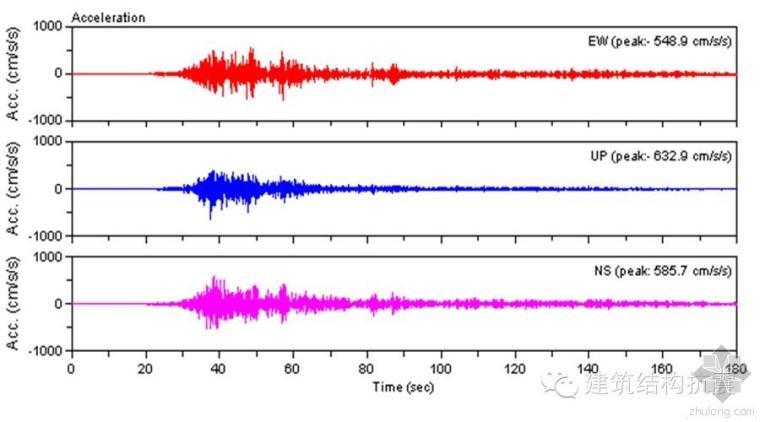抗震计算中地震波的选择