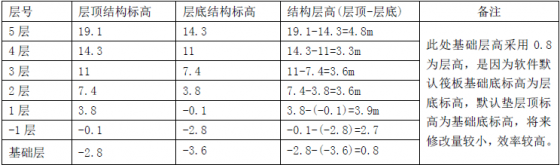 [转载]工程造价基础知识教材_钢筋计量(二)