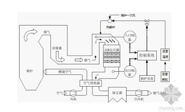 工业废气SCR工艺脱硝装置的布置方式