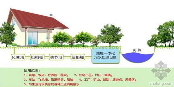 城市生活污水处理和农村生活污水的处理方法