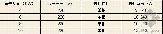 电气设计常用数据