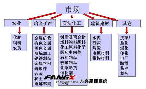 什么是防腐瓦?它适合哪类工业厂房使用?