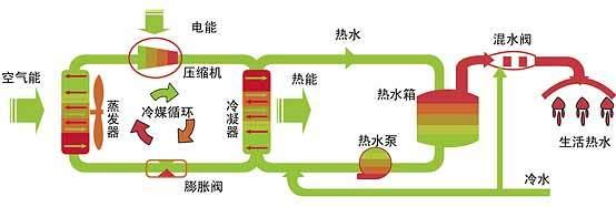 空气源热泵机的四点优势