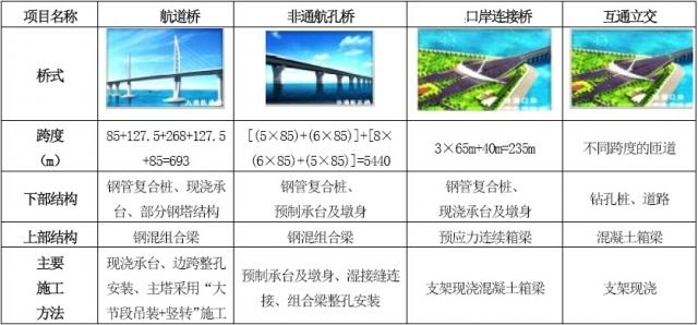 著名跨海大桥技术标方案设计图