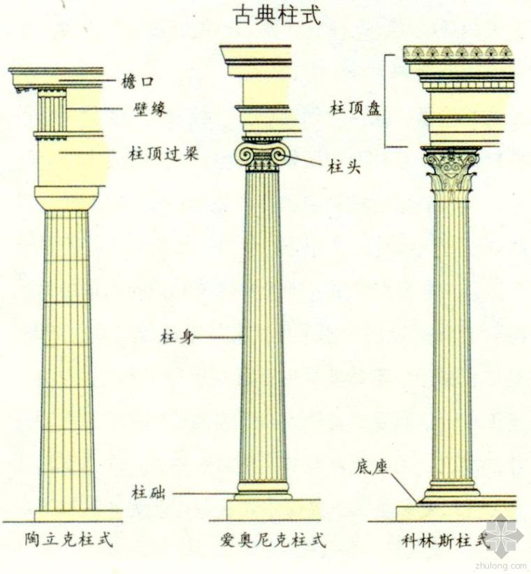 希腊三柱式 罗马五柱式