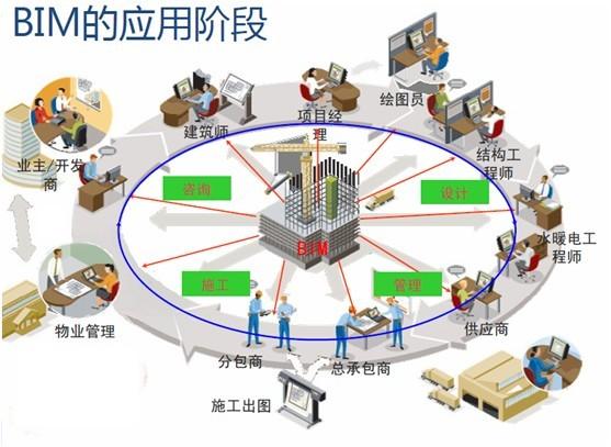 BIM在建筑工程施工中的6种基本应用