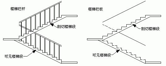 天正CAD之栏杆、栏板、扶手操作