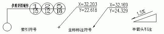 什么是天正CAD符号标注?