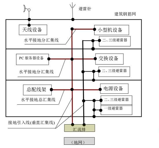 防雷接地系统设计注意事项