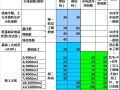 万科集团工期计算及控制标准(绝密、全套)