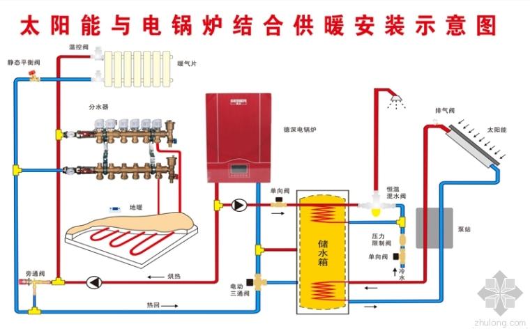 电锅炉电采暖的优势