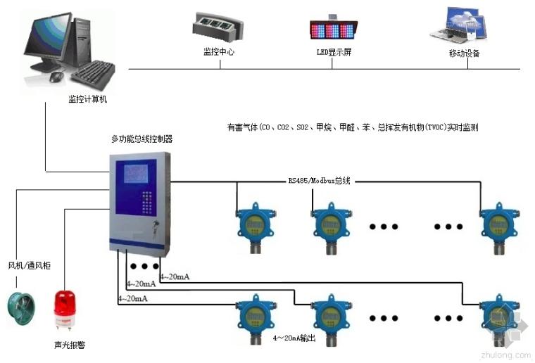 [室内空气质量实时在线监测系统]网络结构图