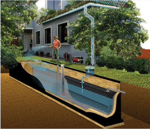 住宅小区如何实现雨水资源化?