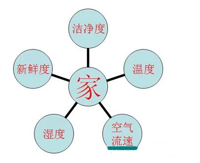 全空气中央空调系统介绍