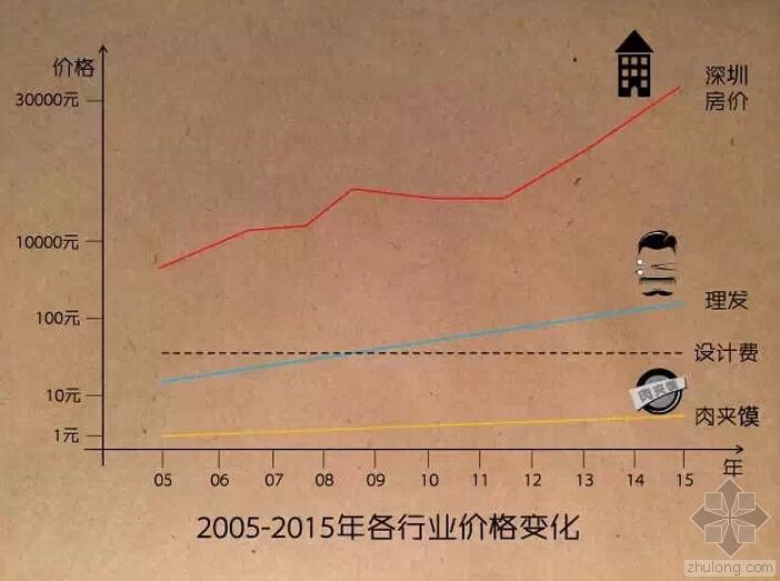 """在这个物价飞涨的年代,中国建筑设计费竟""""十年未涨""""!"""