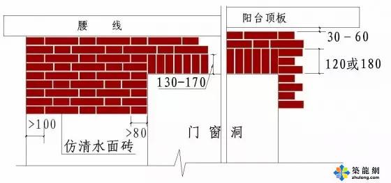 绿城六种标杆精装修做法(收藏啦!!!)