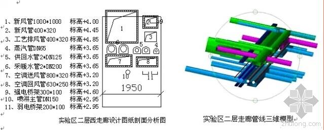 BIM技术在管线综合平衡设计中的作用