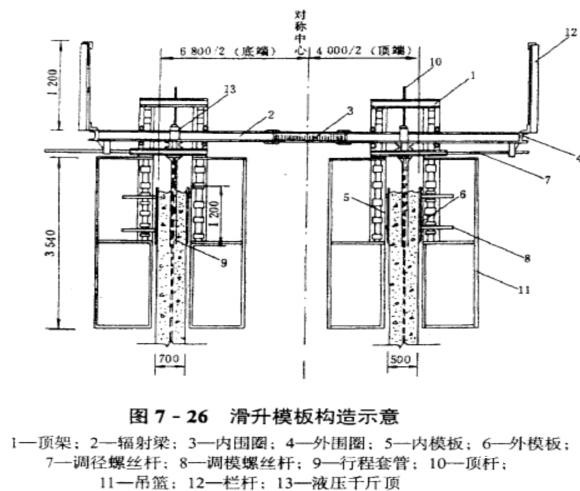 桥梁空心高墩的施工方法