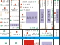 辽宁葫芦岛龙港区第二行政中心旁79亩住宅用地出让
