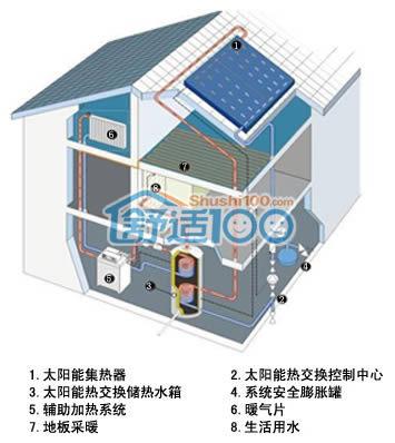 家用太阳能供暖系统介绍-家用太阳能供暖系统的特点