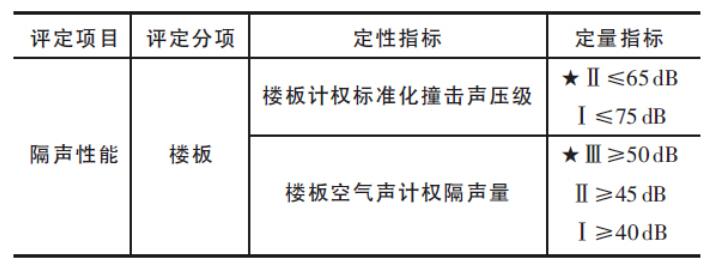 绿色建筑楼板隔声——广州森彻斯浮筑技术隔音减振设计与施工