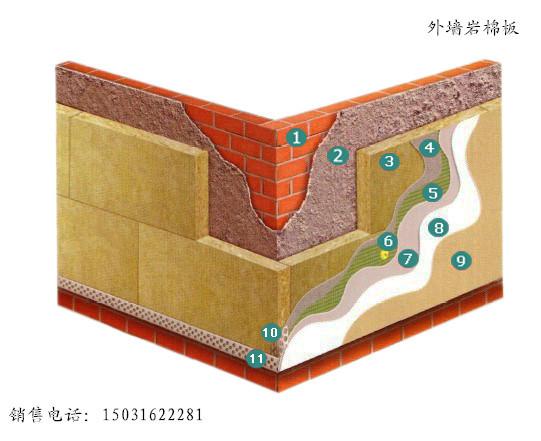 外墙外保温岩棉板的独特优势