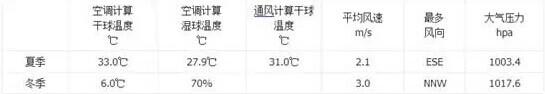 深圳五星级酒店暖通空调设计方案解析