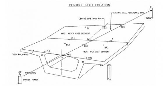短线匹配预制箱梁混凝土施工及预制线型控制_8