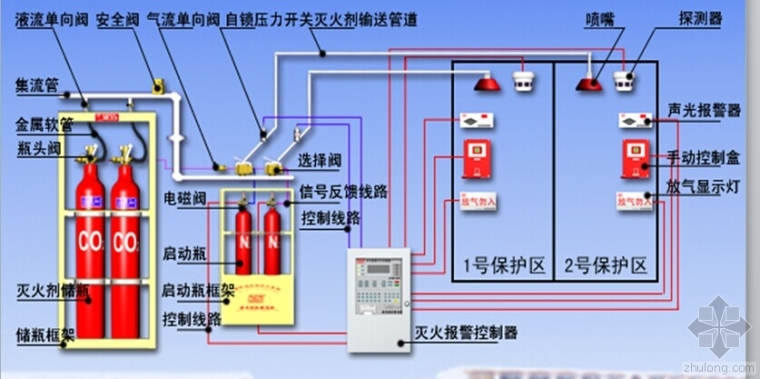 消防气体灭火系统主要部件检查要点