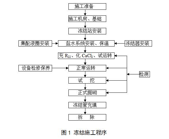 广州地铁二号线冷冻法施工工法(中铁十二局)